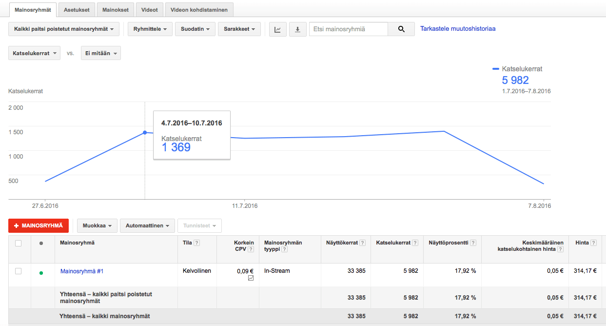 videomarkkinointi on kustannustehokasta